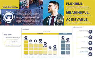 Washington Graduation Requirements Infographic for Students and Families (PDF)