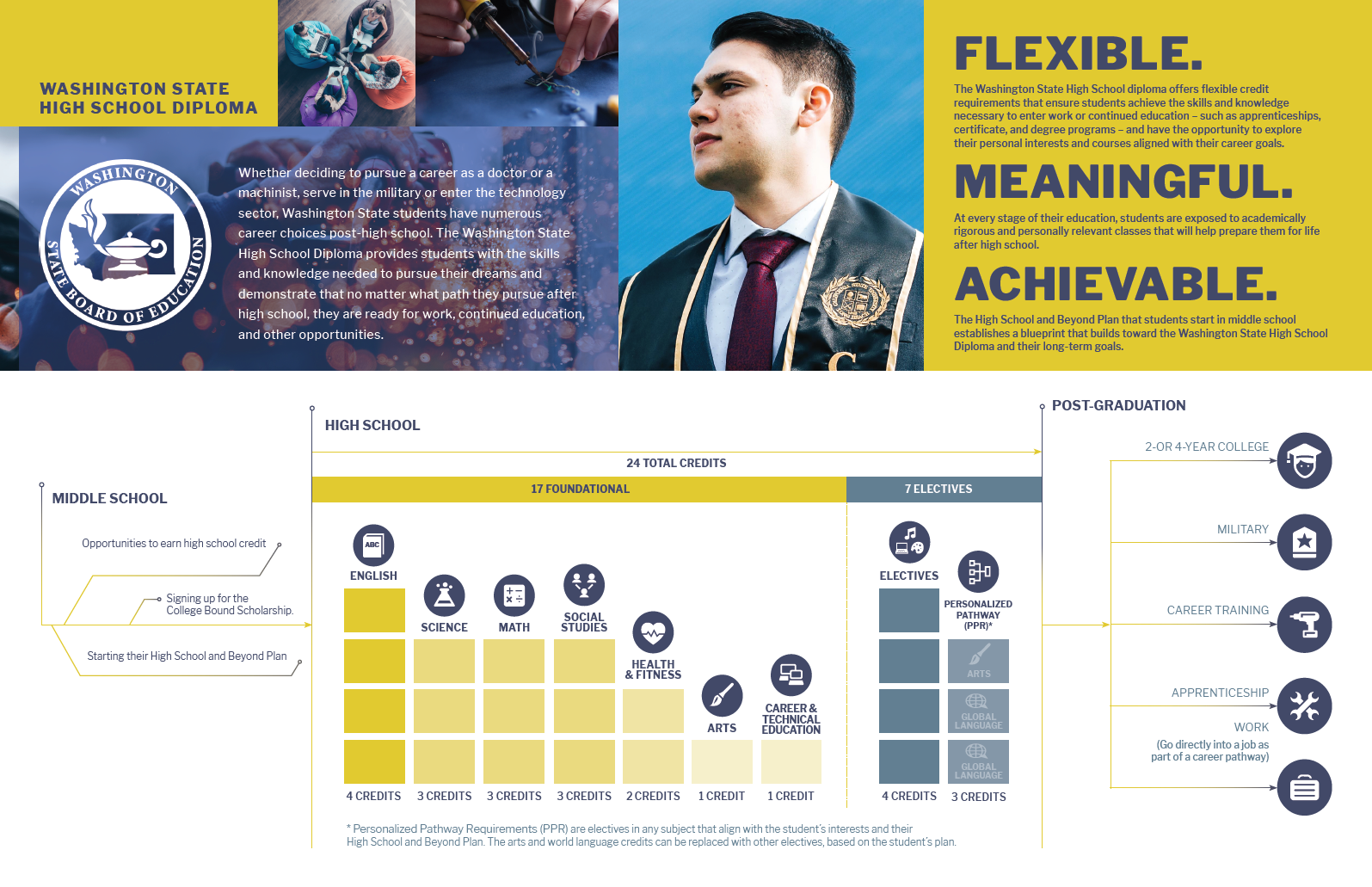 ADA accessible version of the infographic is available on the Graduation Requirements: Families page