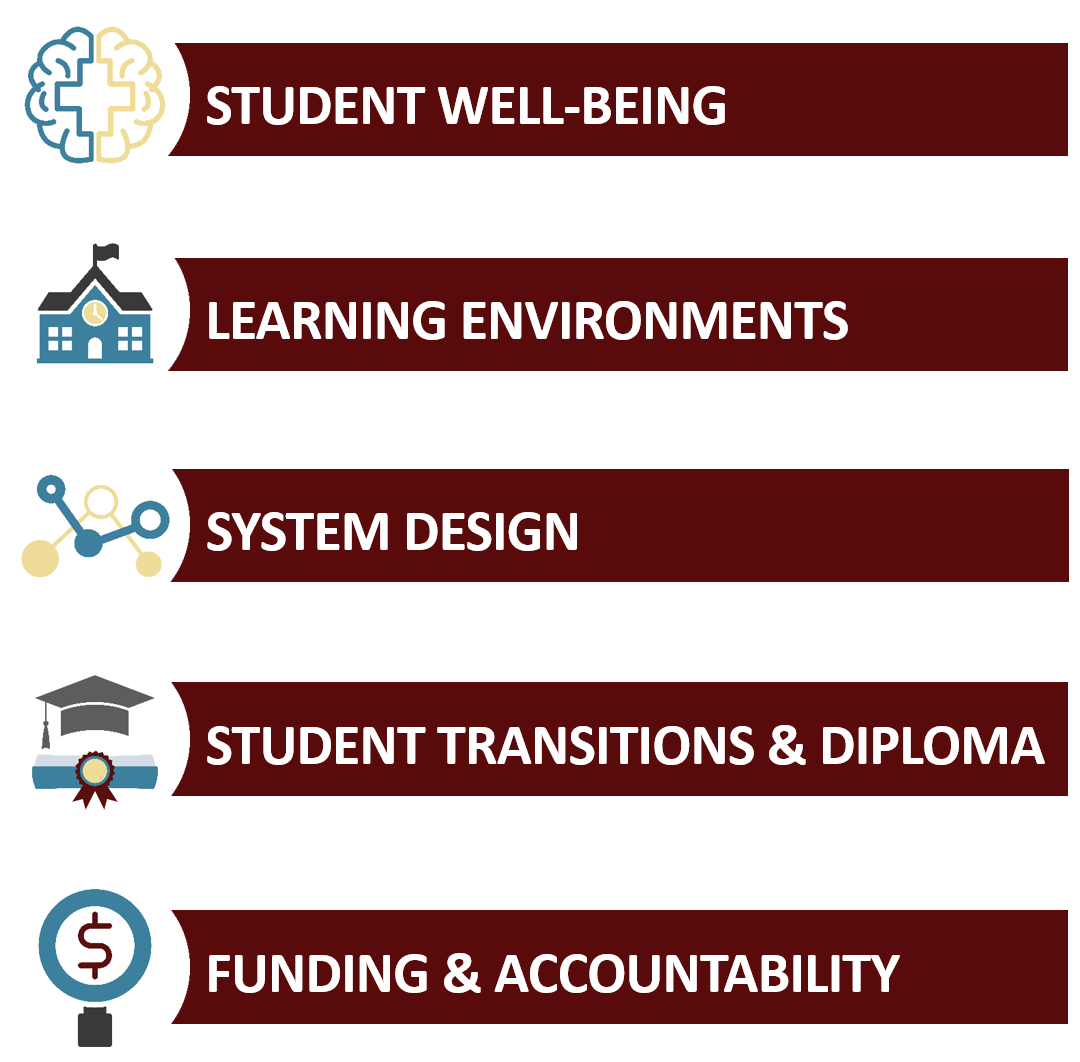 5 categories included in the 2019-23 Strategic Plan