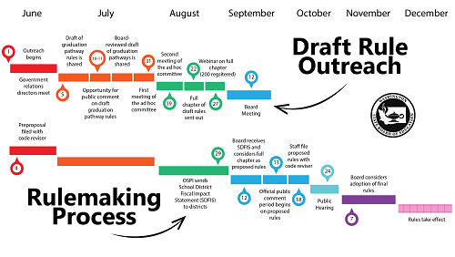 Rulemaking timeline graphic