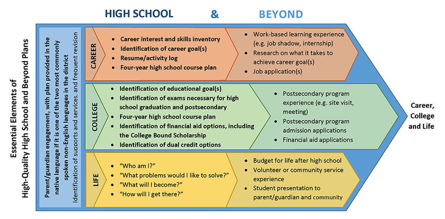 High Quality High School and Beyond Plans